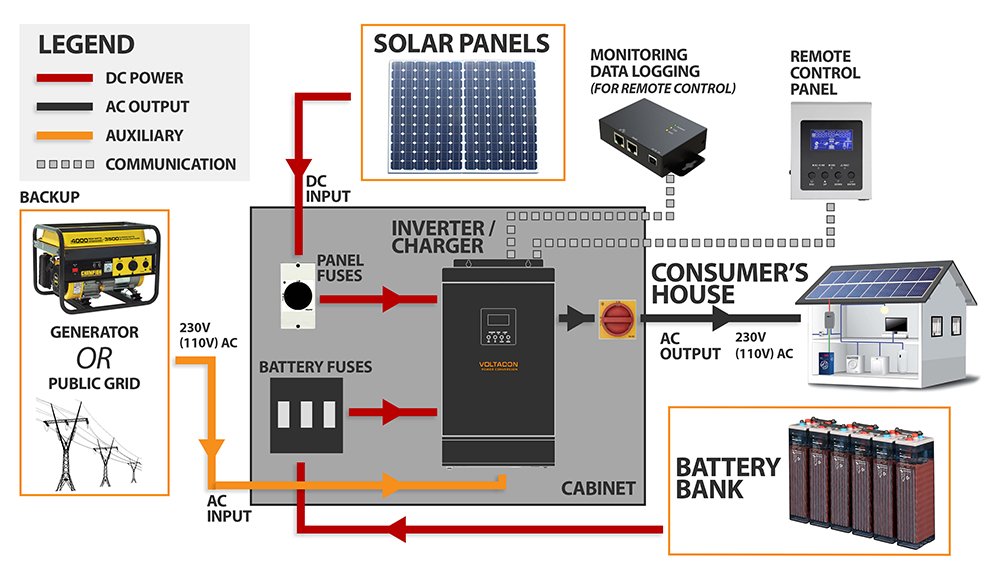 benefits of off grid solar systems journalyst grid tie inverter wiring diagram kits diagram solar system